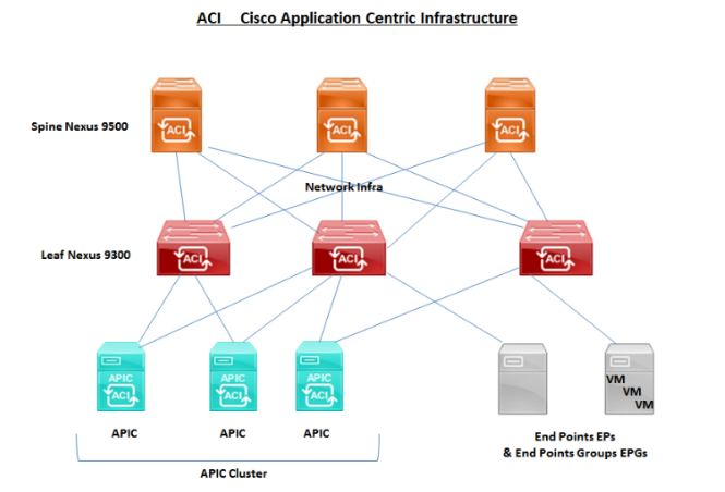 Top 50 CISCO ACI interview questions & answers -